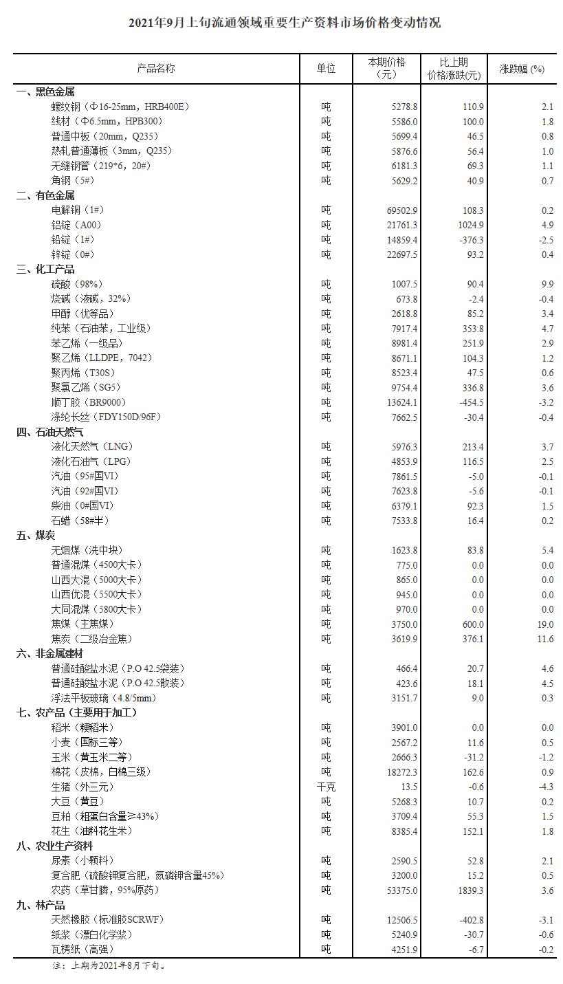 盛图官方:国家统计局:9月上旬重要生产资料价格34种涨11种降焦煤涨19%生猪降4.3%(图1)
